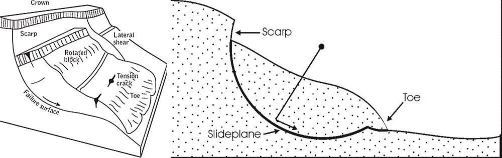 Rotational Slump Diagrams